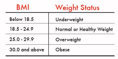 limb loss BMI